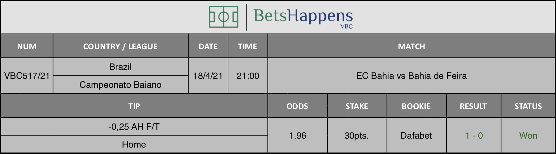 Results of our tip for the EC Bahia vs Bahia de Feira match where -0,25 AH F/T  Home is recommended.