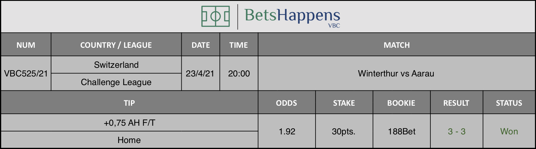 Results of our tip for the Winterthur vs Aarau match where +0,75 AH F/T Home is recommended.