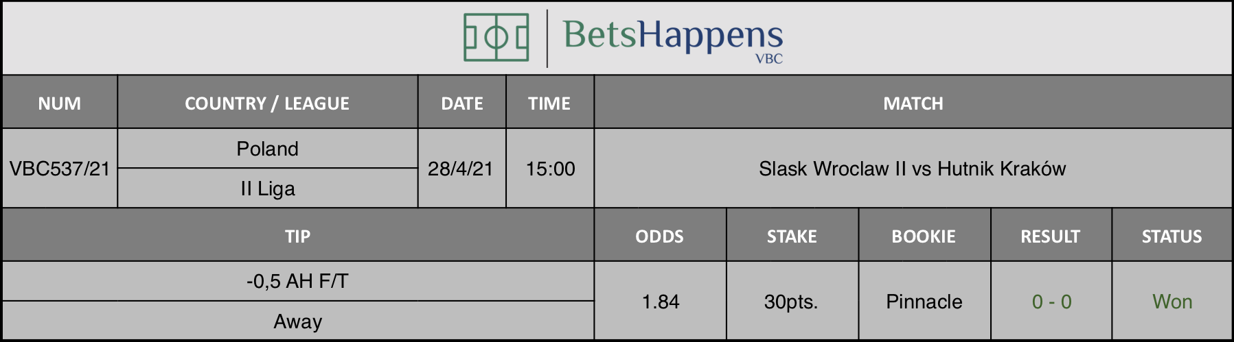 Results of our tip for the Slask Wroclaw II vs Hutnik Kraków  match where -0,5 AH F/T Away is recommended.