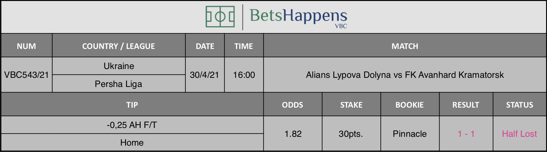 Results of our tip for the Alians Lypova Dolyna vs FK Avanhard Kramatorsk  match where -0,25 AH F/T Home is recommended.