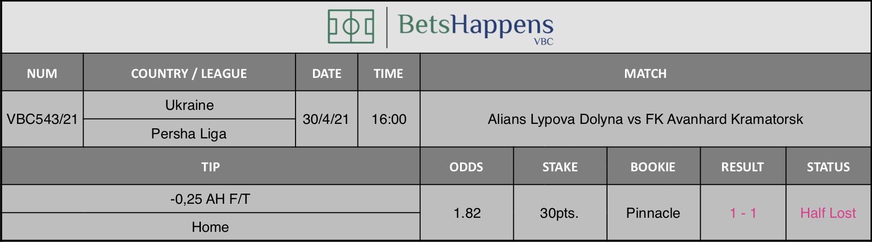 Resultados de nuestro consejo para el Alians Lypova Dolyna vs FK Avanhard Kramatorsk partido donde se recomienda -0,25 AH F / T Home.