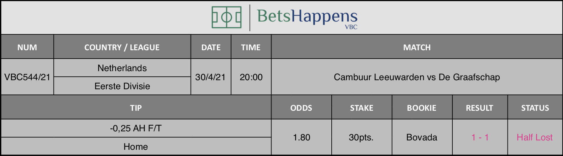 Results of our tip for the Cambuur Leeuwarden vs De Graafschap  match where -0,25 AH F/T Home is recommended.