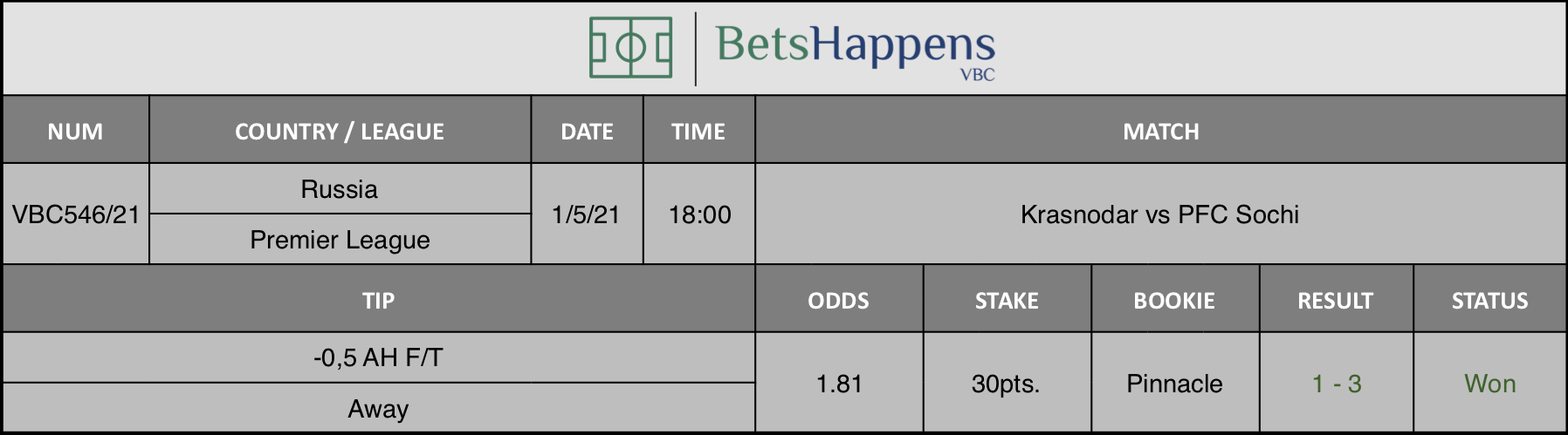 Results of our tip for the Krasnodar vs PFC Sochi  match where -0,5 AH F/T Away is recommended.