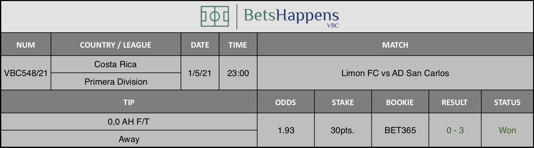 Results of our tip for the Limon FC vs AD San Carlos  match where 0,0 AH F/T  Away is recommended.