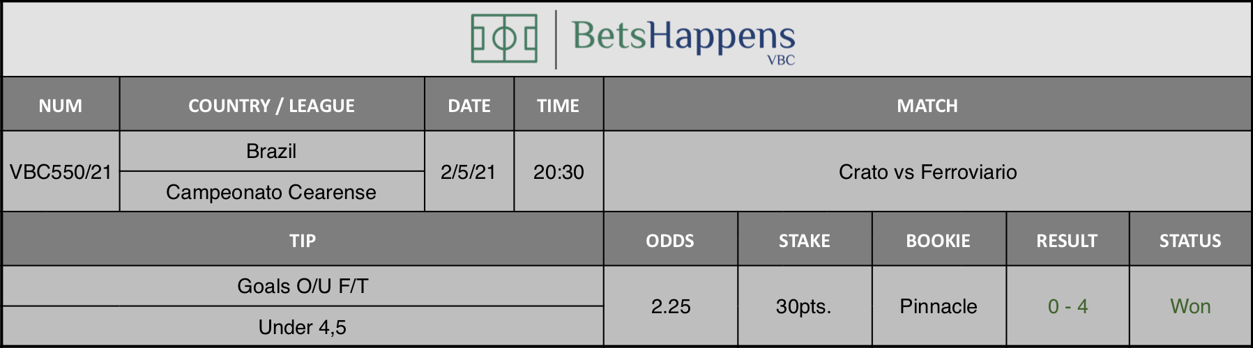 Results of our tip for the Crato vs Ferroviario  match where Goals O/U F/T Under 4,5 is recommended.