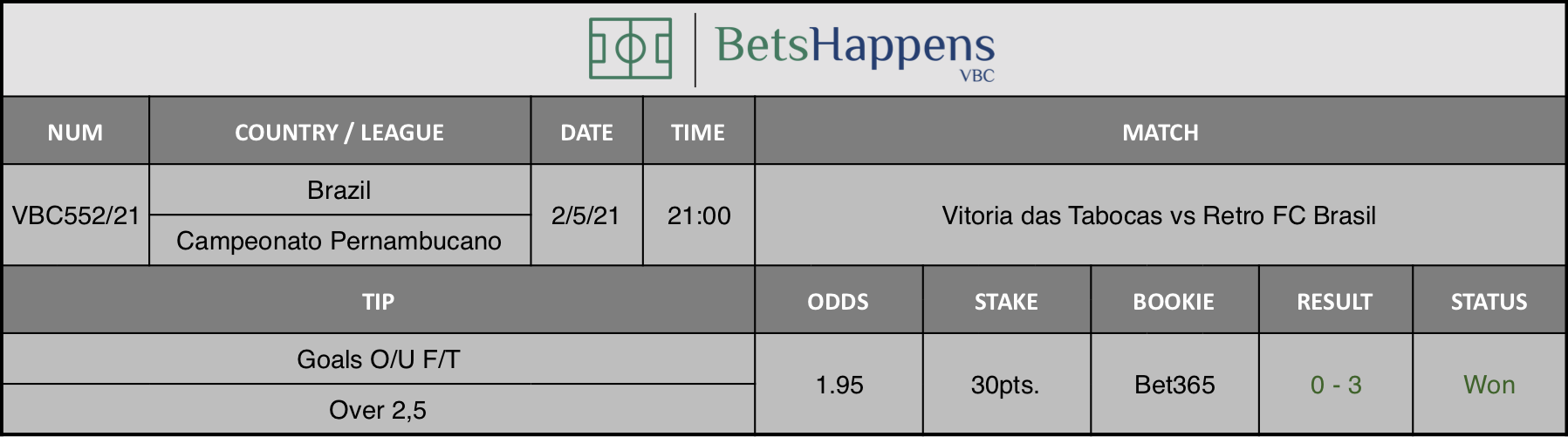 Results of our tip for the Vitoria das Tabocas vs Retro FC Brasil  match where Goals O/U F/T Over 2,5 is recommended.