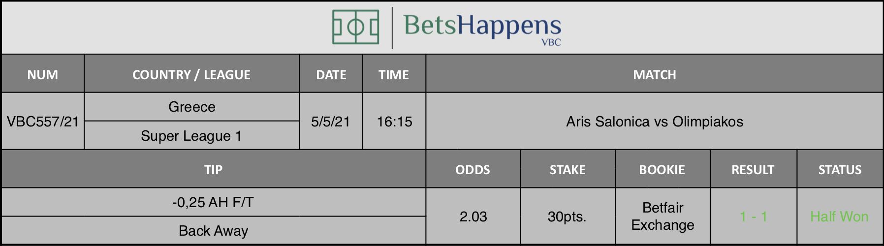 Results of our tip for the Aris Salonica vs Olimpiakos match where -0,25 AH F/T Back Away is recommended.