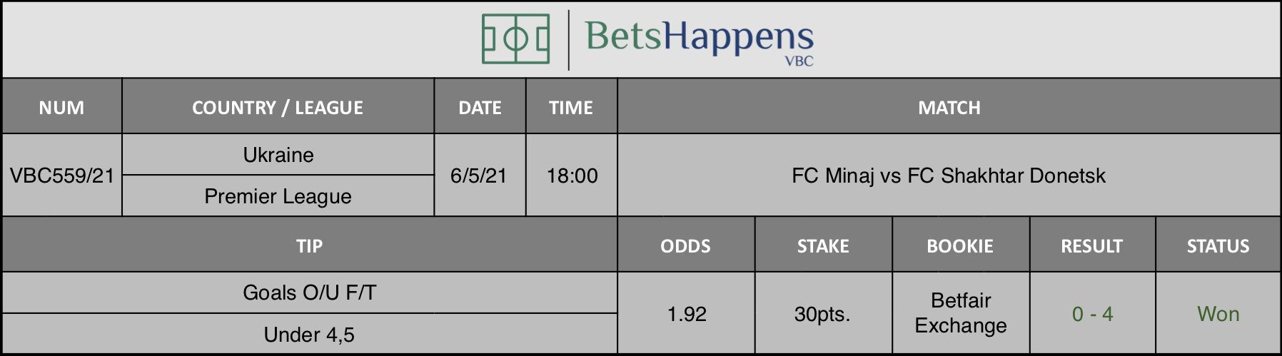 Results of our tip for the FC Minaj vs FC Shakhtar Donetsk match where Goals O/U F/T Under 4,5 is recommended.