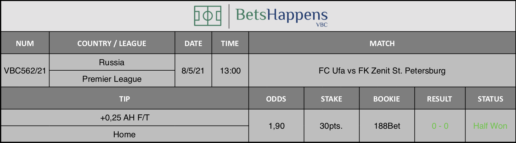 Results of our tip for the FC Ufa vs FK Zenit St. Petersburg match where +0,25 AH F/T  Home is recommended.
