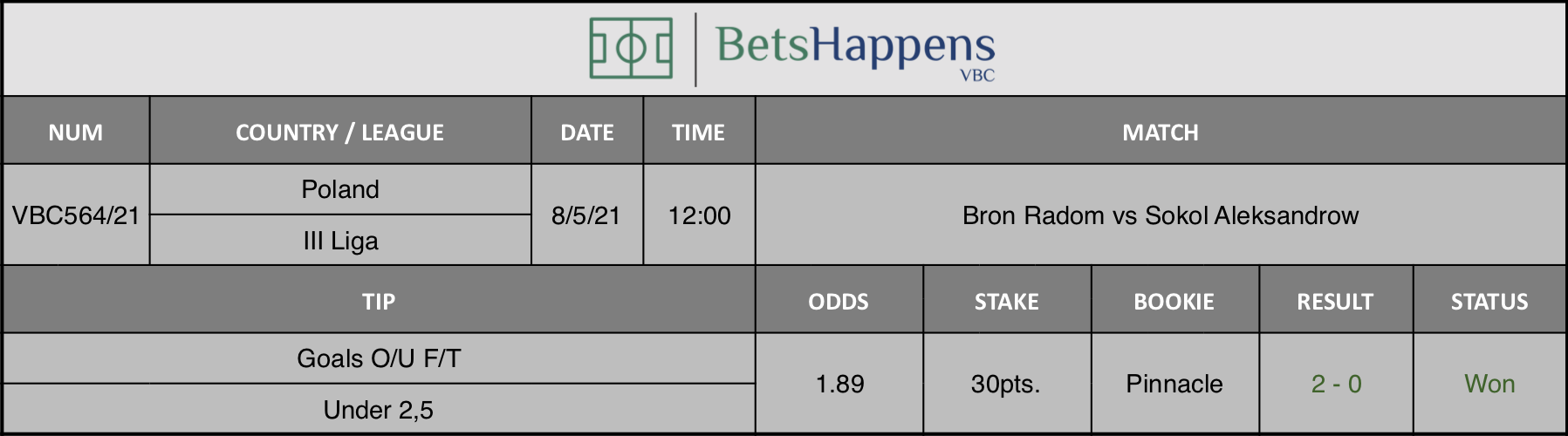 Results of our tip for the Bron Radom vs Sokol Aleksandrow match where Goals O/U F/T Under 2,5 is recommended.