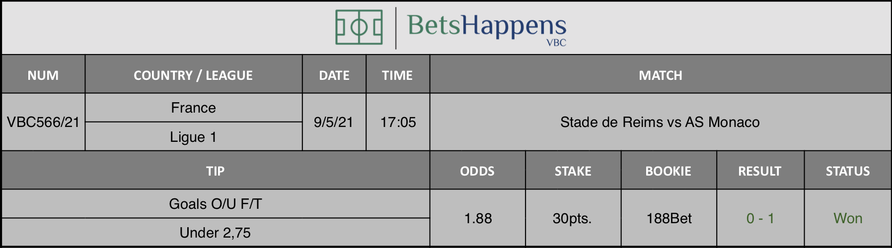 Results of our tip for the Stade de Reims vs AS Monaco match where Goals O/U F/T Under 2,75 is recommended.