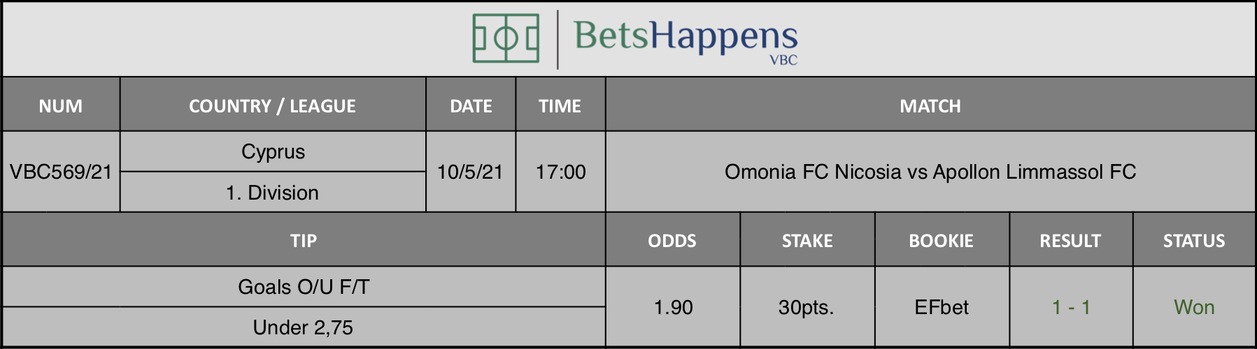 Results of our tip for the Omonia FC Nicosia vs Apollon Limmassol FC match where Goals O/U F/T Under 2,75 is recommended.