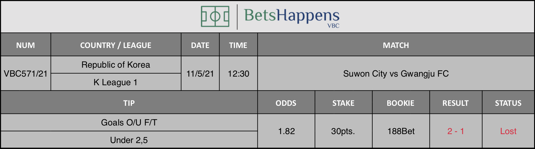 Results of our tip for the Suwon City vs Gwangju FC match where Goals O/U F/T Under 2,5 is recommended.