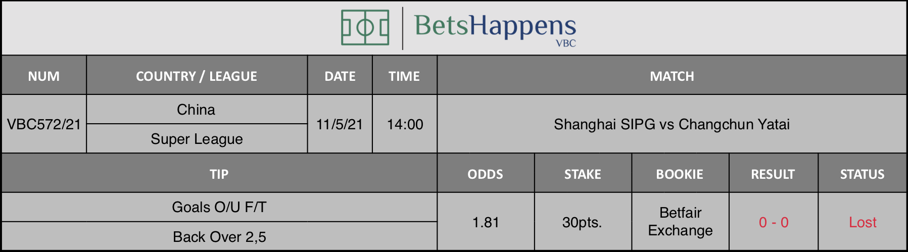 Results of our tip for the Shanghai SIPG vs Changchun Yatai match where Goals O/U F/T Back Over 2,5 is recommended.