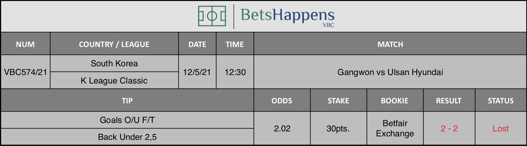 Results of our tip for the Gangwon vs Ulsan Hyundai match where Goals O/U F/T Back Under 2,5 is recommended.