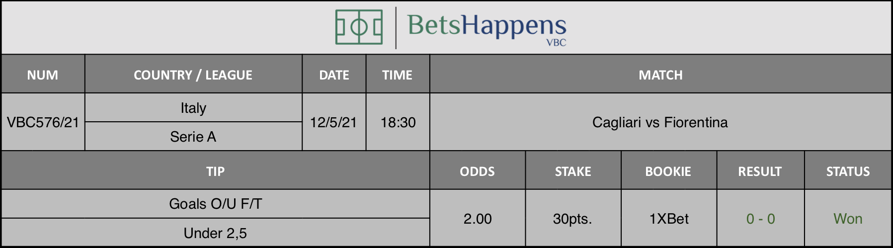 Results of our tip for the Cagliari vs Fiorentina match where Goals O/U F/T Under 2,5 is recommended.