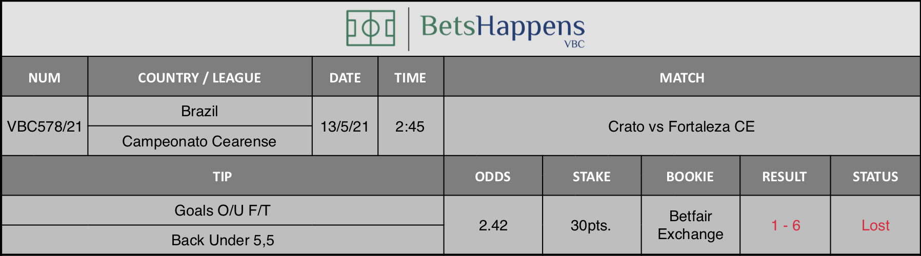 Results of our tip for the Crato vs Fortaleza CE match where Goals O/U F/T Back Under 5,5 is recommended.