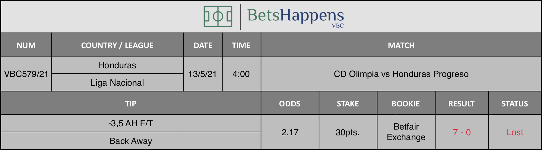 Results of our tip for the CD Olimpia vs Honduras Progreso match where -3,5 AH F/T Back Away is recommended.