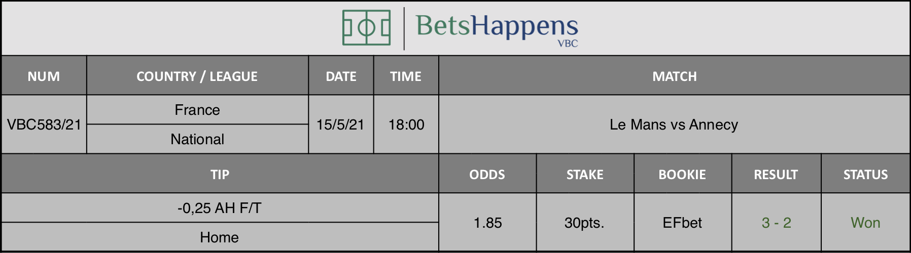 Results of our tip for the Le Mans vs Annecy match where -0,25 AH F/T Home is recommended.