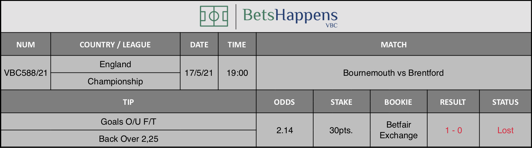 Results of our tip for the Bournemouth vs Brentford match where Goals O/U F/T Back Over 2,25 is recommended.