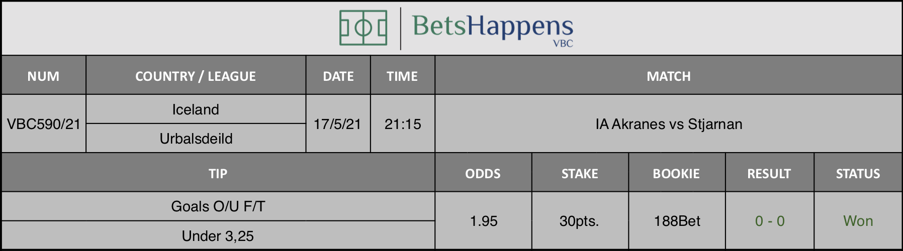 Results of our tip for the IA Akranes vs Stjarnan match where Goals O/U F/T Under 3,25 is recommended.