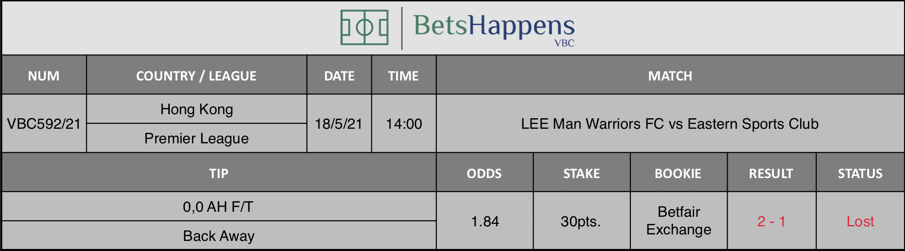 Results of our tip for the LEE Man Warriors FC vs Eastern Sports Club match where 0,0 AH F/T Back Away is recommended.
