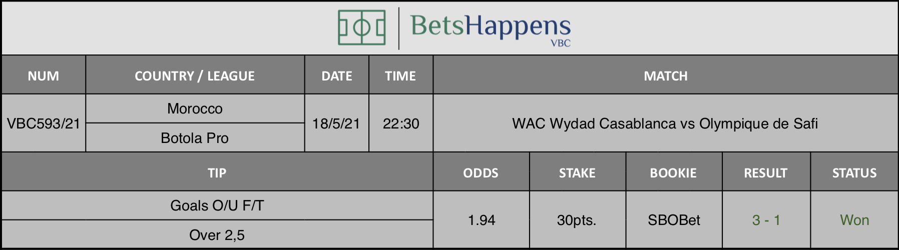 Results of our tip for the WAC Wydad Casablanca vs Olympique de Safi match where Goals O/U F/T Over 2,5 is recommended.