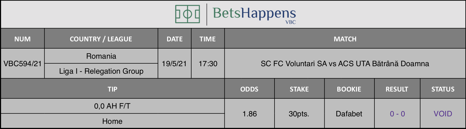 Results of our tip for the SC FC Voluntari SA vs ACS UTA Bătrână Doamna match where 0,0 AH F/T  Home is recommended.