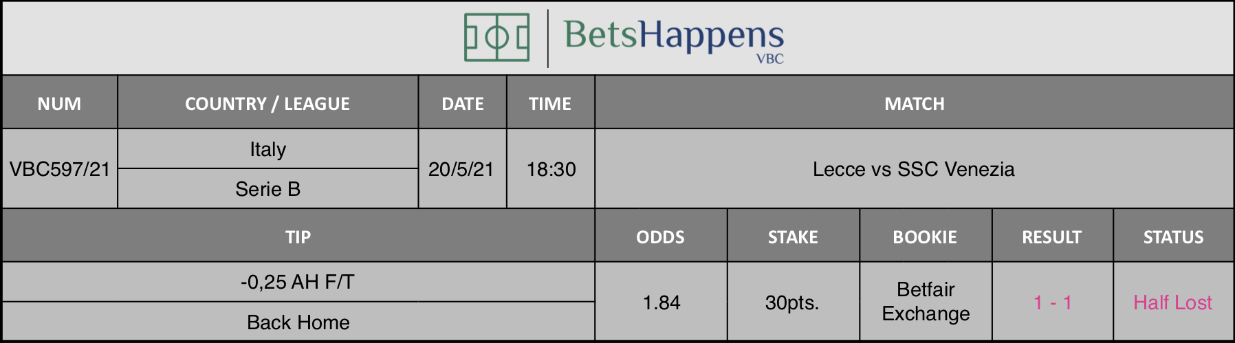 Results of our tip for the Lecce vs SSC Venezia match where -0,25 AH F/T Back Home is recommended.