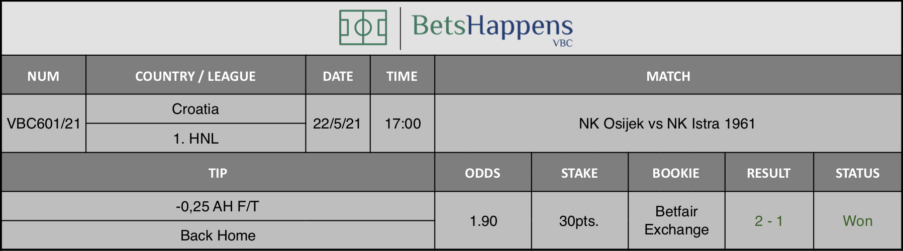 Results of our tip for the NK Osijek vs NK Istra 1961 match where -0,25 AH F/T Back Home is recommended.