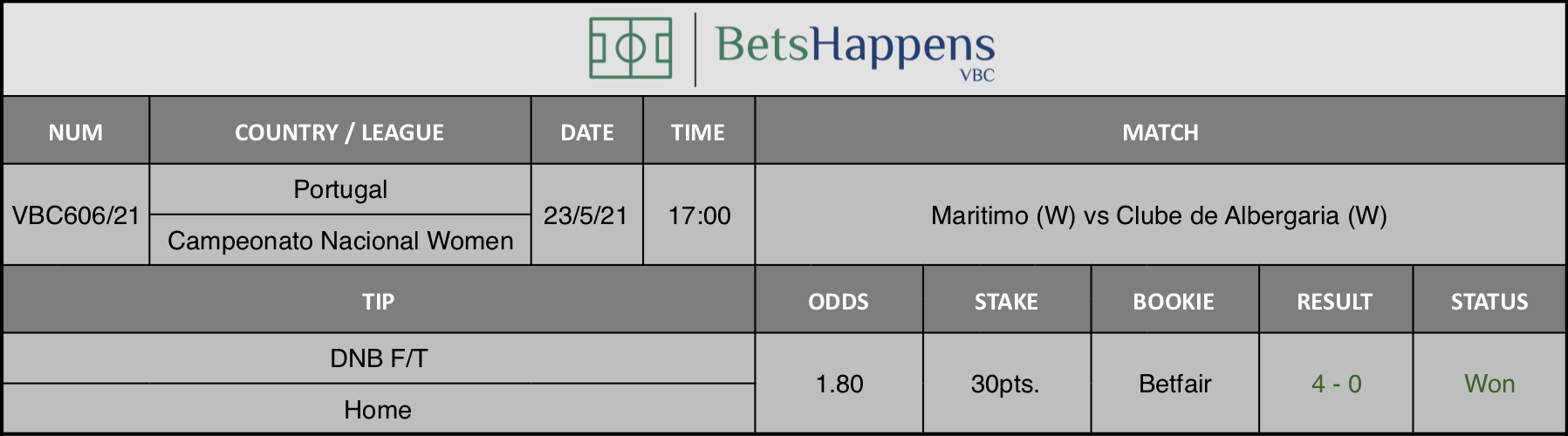 Results of our tip for the Maritimo (W) vs Clube de Albergaria (W) match where DNB F/T Home is recommended.