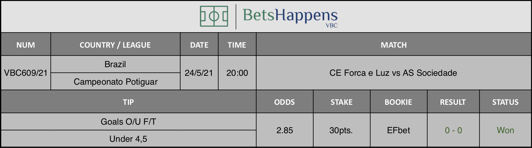 Results of our tip for the CE Forca e Luz vs AS Sociedade match where Goals O/U F/T Under 4,5 is recommended.