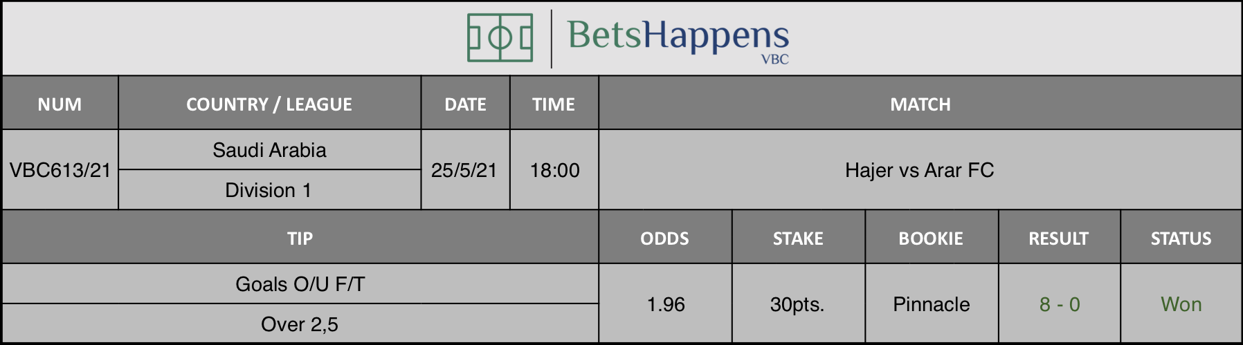 Results of our tip for the Hajer vs Arar FC match where Goals O/U F/T Over 2,5 is recommended.