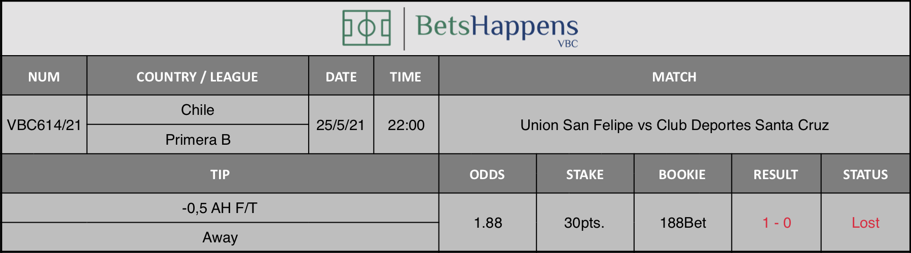 Results of our tip for the Union San Felipe vs Club Deportes Santa Cruz match where -0,5 AH F/T Away is recommended.