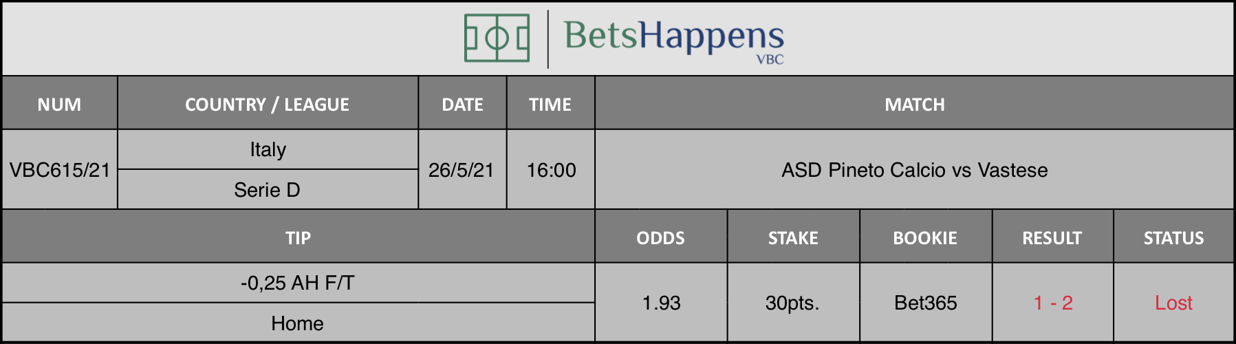 Results of our tip for the ASD Pineto Calcio vs Vastese match where -0,25 AH F/T Home is recommended.