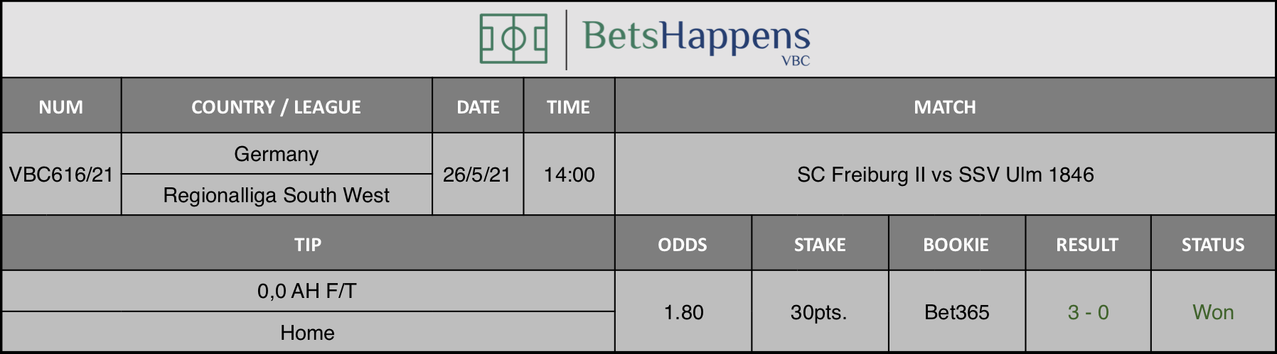 Results of our tip for the SC Freiburg II vs SSV Ulm 1846 match where 0,0 AH F/T  Home is recommended.