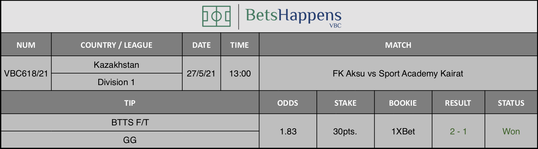 Results of our tip for the FK Aksu vs Sport Academy Kairat match where BTTS F/T  GG is recommended.