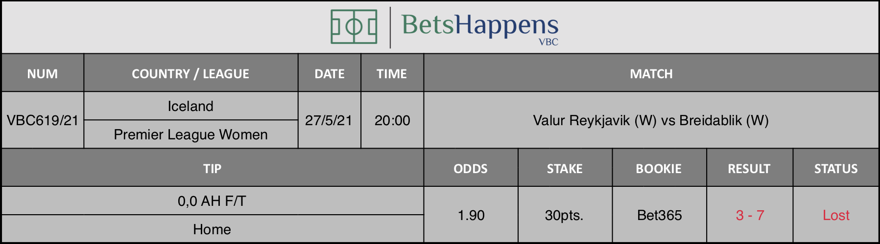 Results of our tip for the Valur Reykjavik (W) vs Breidablik (W) match where 0,0 AH F/T  Home is recommended.
