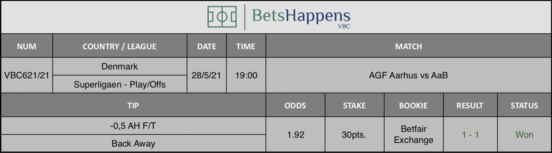 Results of our tip for the AGF Aarhus vs AaB match where -0,5 AH F/T Back Away is recommended.