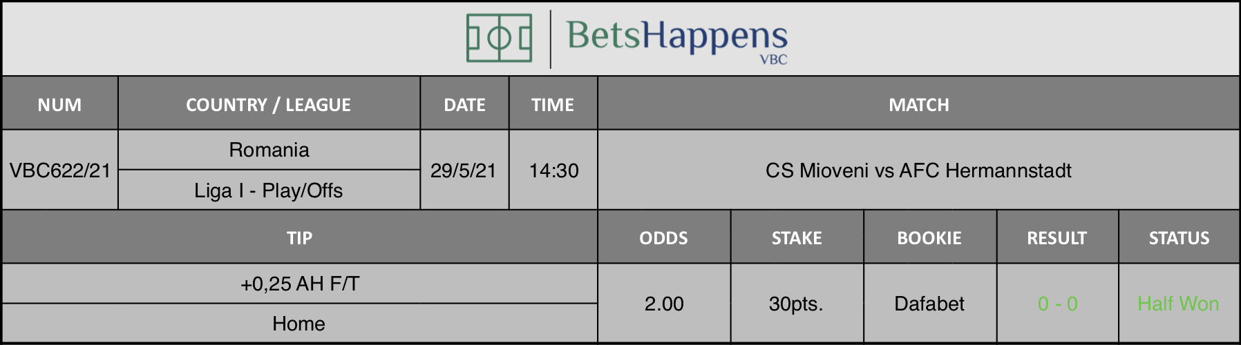 Results of our tip for the CS Mioveni vs AFC Hermannstadt match where +0,25 AH F/T  Home is recommended.