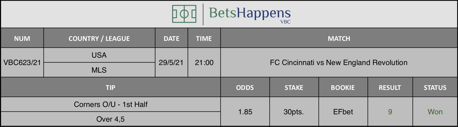 Results of our tip for the FC Cincinnati vs New England Revolution match where Corners O/U - 1st Half Over 4,5 is recommended.