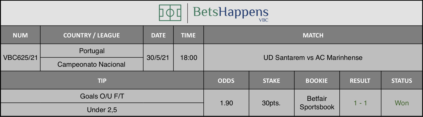 Results of our tip for the UD Santarem vs AC Marinhense match where Goals O/U F/T Under 2,5 is recommended.