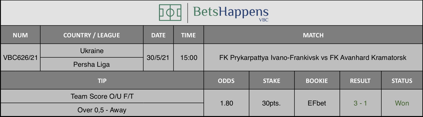 Results of our tip for the FK Prykarpattya Ivano-Frankivsk vs FK Avanhard Kramatorsk match where Team Score O/U F/T Away - Over 0,5 is recommended.