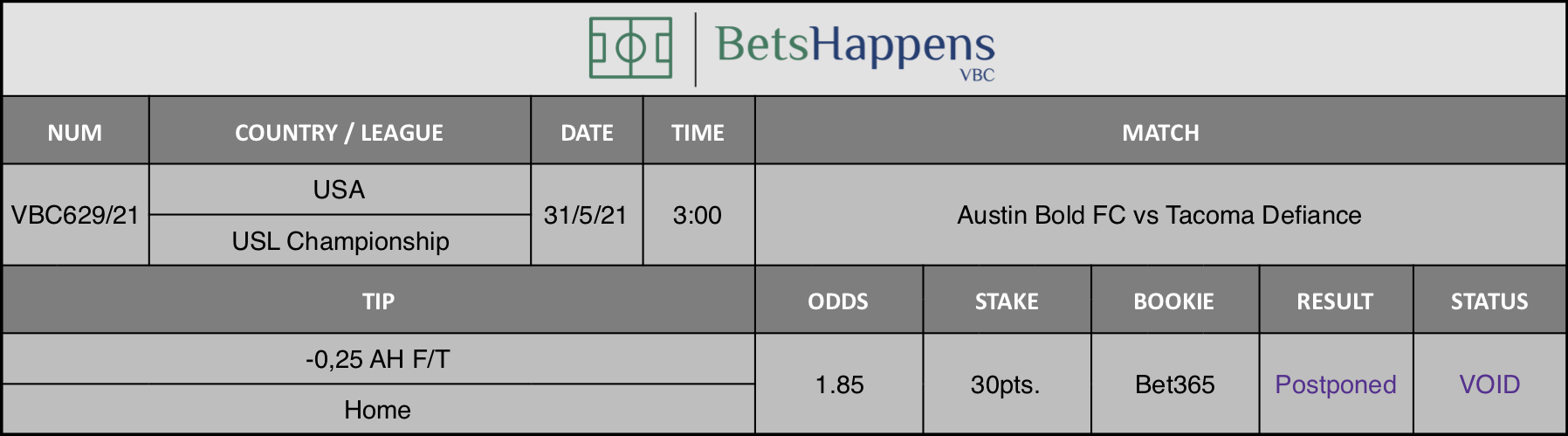 Results of our tip for the Austin Bold FC vs Tacoma Defiance where -0,25 AH F/T Home is recommended.