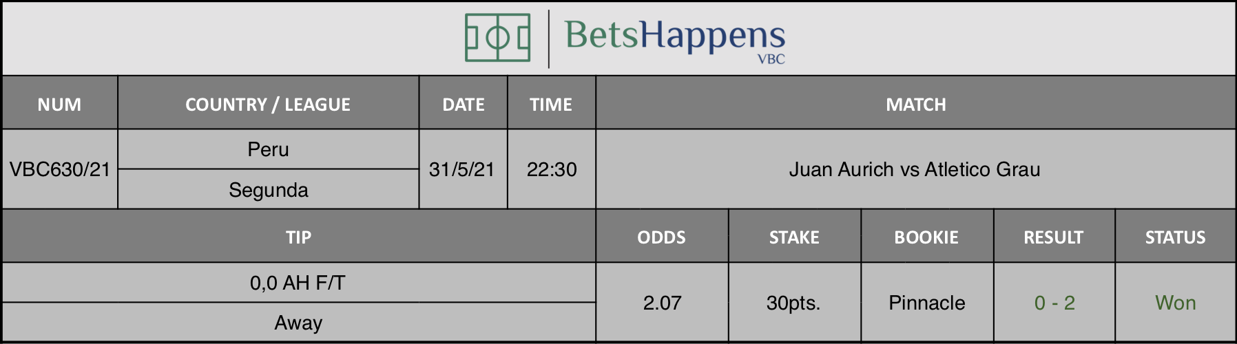Results of our tip for the Juan Aurich vs Atletico Grau where 0,0 AH F/T  Away is recommended.