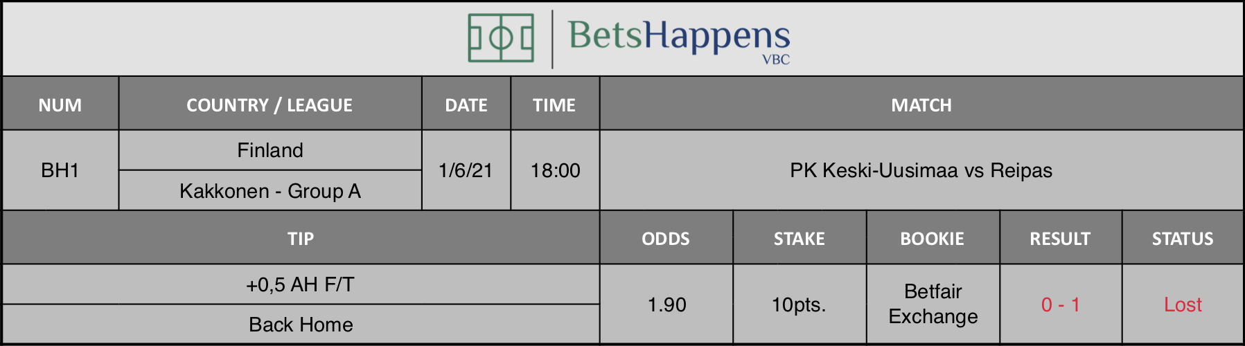 Results of our tip for the PK Keski-Uusimaa vs Reipas where +0,5 AH F/T Back Home is recommended.