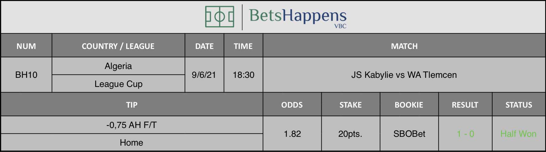 Results of our tip for the JS Kabylie vs WA Tlemcen Match -0,75 AH F/T Home is recommended.