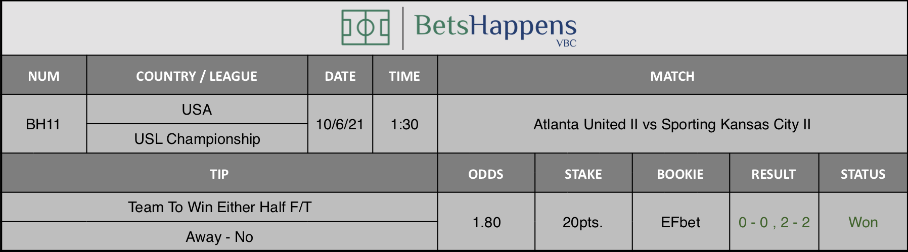 Results of our tip for the Atlanta United II vs Sporting Kansas City II Match Team To Win Either Half F/T Away - No is recommended.