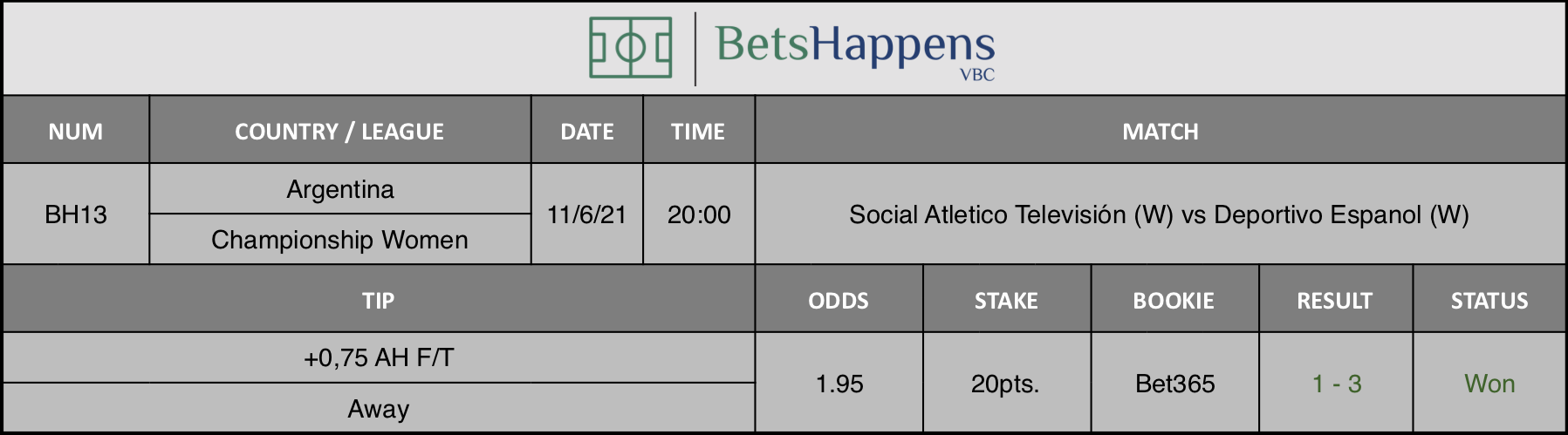 Results of our tip for the Social Atletico Televisión (W) vs Deportivo Espanol (W) Match +0,75 AH F/T Away is recommended.