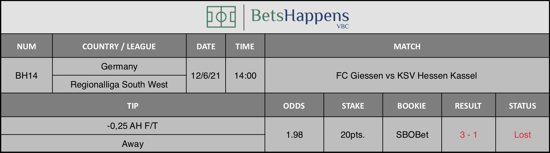 Results of our tip for the FC Giessen vs KSV Hessen Kassel Match -0,25 AH F/T Away is recommended.